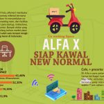 Alfa X Siap Kawal New Normal