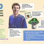 100 Perusahaan Boikot Iklan di Facebook