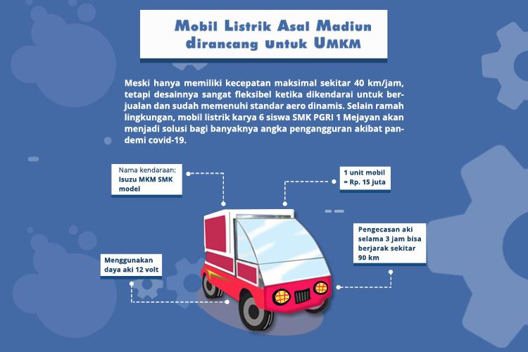 Mobil Listrik Asal Madiun Dirancang Untuk Umkm Brand Adventure Indonesia