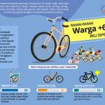 Ramai-Ramai Warga +62 Beli Sepeda